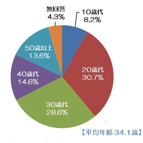 来場者の前職円グラフ