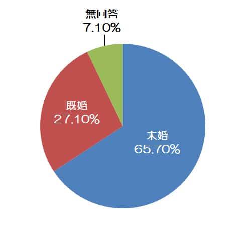 来場者の既婚状況円グラフ