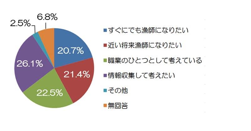 漁業就職への関心円グラフ