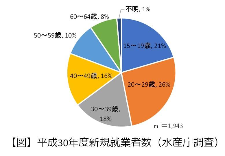 平成30年度新規就業者数円グラフ