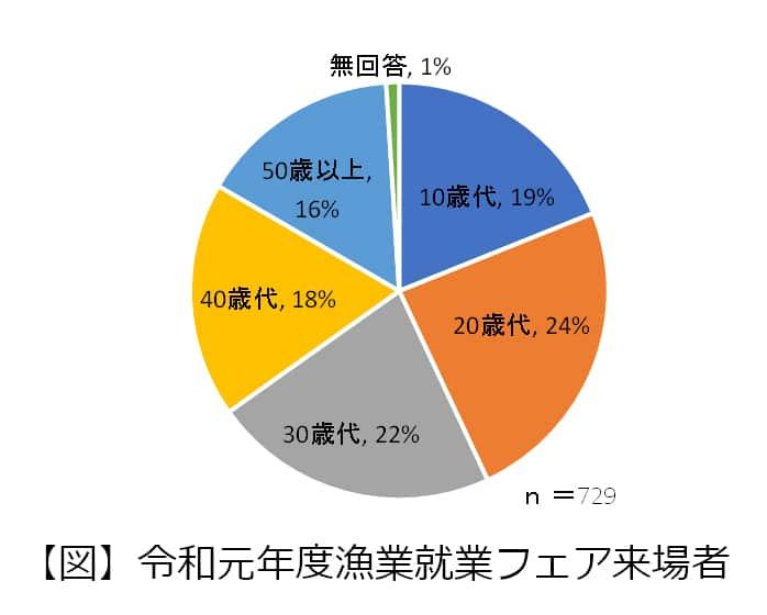 令和元年度漁業就業フェア来場者円グラフ