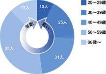 石田丸漁業の従業員比率
